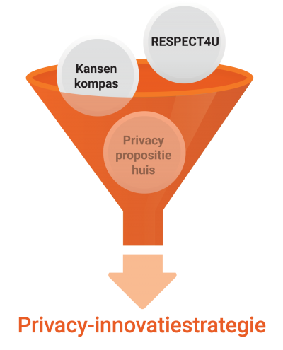 privacyinnovatiestrategie